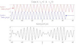 Group Velocity / Phase Velocity Animation - Case 4: Zero Phase Velocity