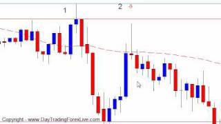 Forex Trading Strategy - Day Trading Confirmation Entry