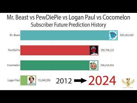 Mr. Beast vs PewDiePie vs Logan Paul vs Cocomelon Subscriber Future Prediction History 2012-2024