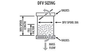 Double Flap Valve Spool Sizing Calculato