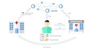 DTCO Blockchain for Healthcare phrOS Operating System
