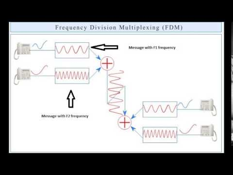 Frequency Division Multiplexure (FDM)