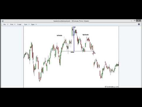 SPY Weekly Analysis 11/7/14 and Head & Shoulder chart pattern