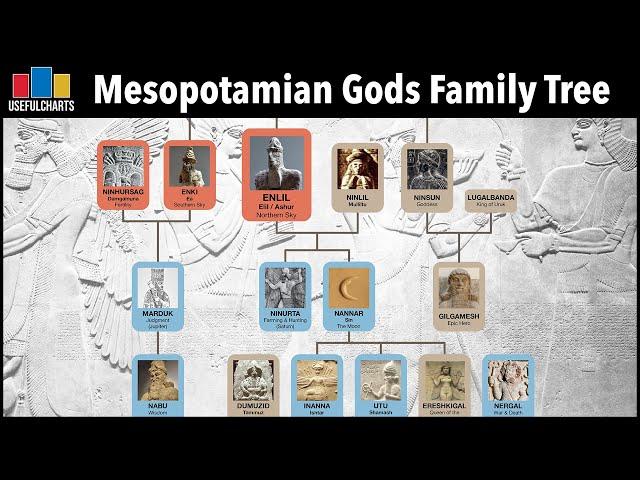 Mesopotamian Gods Family Tree + Did Gilgamesh Exist?