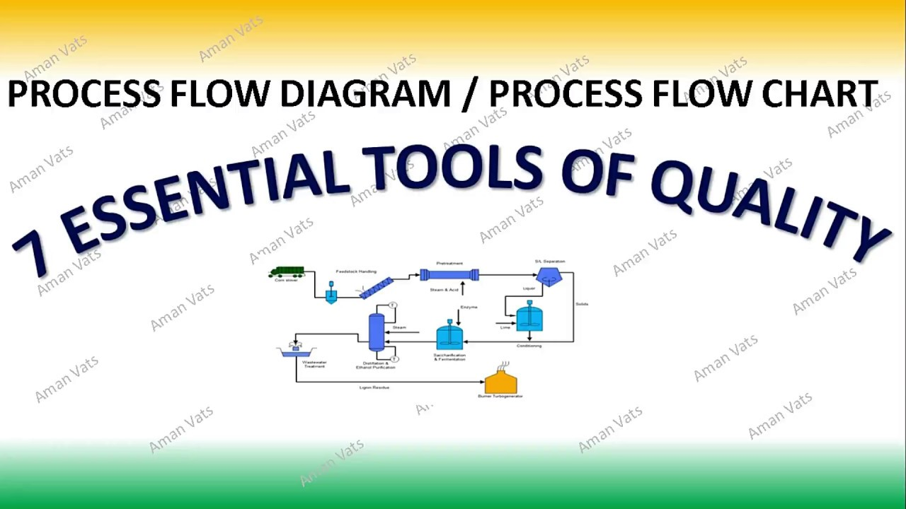 how to create and use process flow diagram 7 tools of quality [ 1280 x 720 Pixel ]