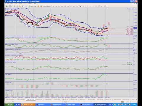 วิเคราะห์ EU/USD 6-10 FEB 2012