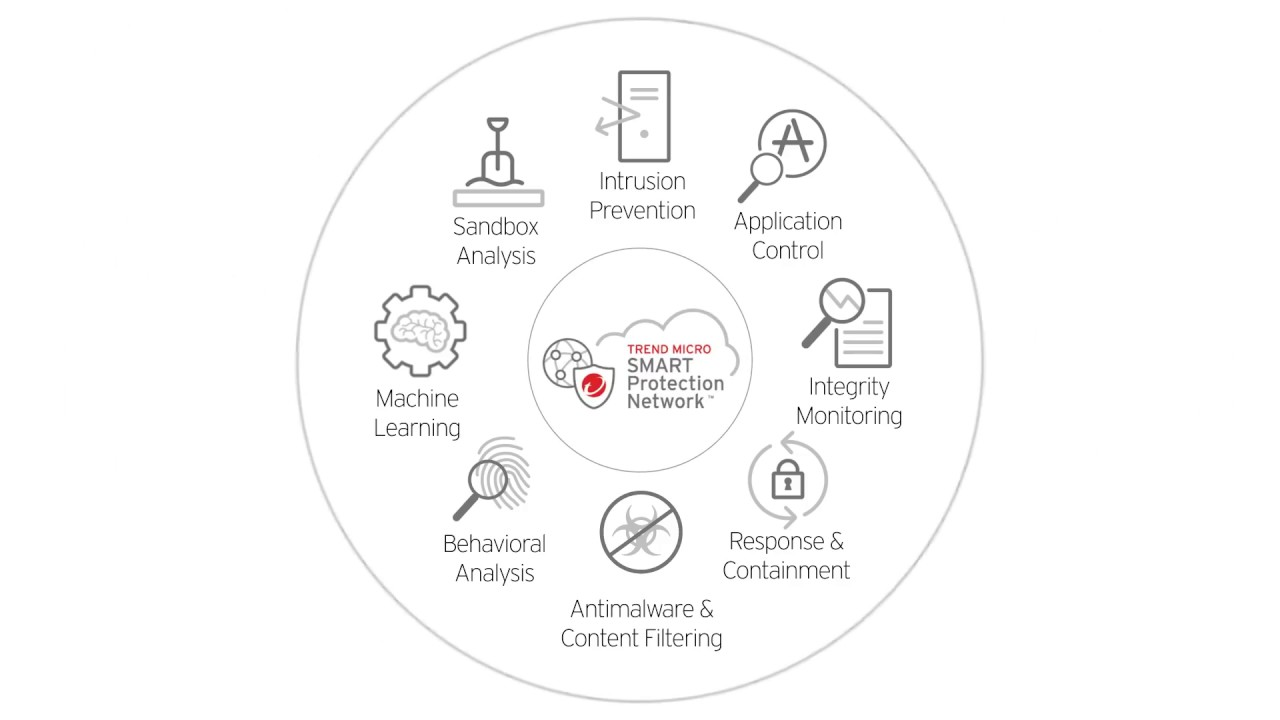 Download free SecureMe2 Powered By Trend Micro OfficeScan for