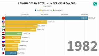 Languages by Total Number Of Speakers 1950-2020