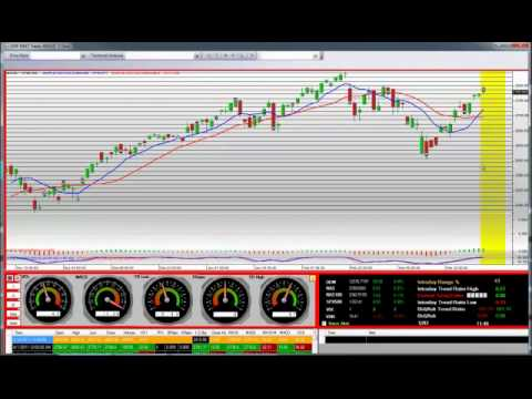 Daily Technical Analysis Nasdaq Composite Index 2011
