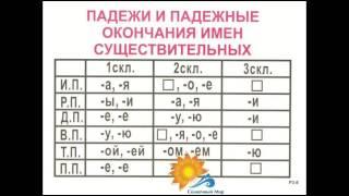 Опорные таблицы по русскому языку 3 класс (А3) - видео презентация.
