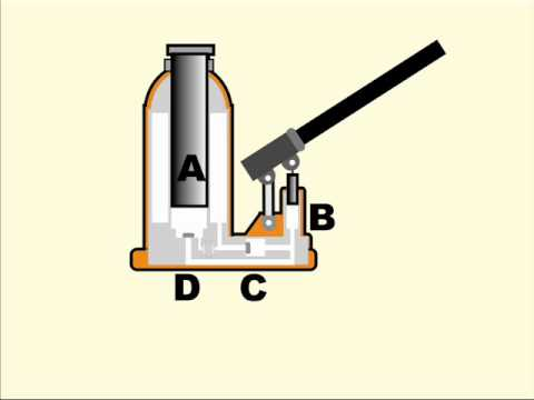 How a hydraulic jack works