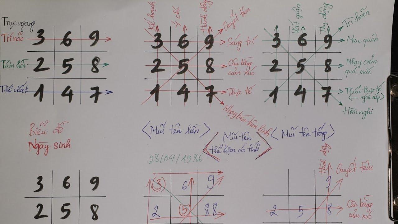Biểu đồ ngày sinh trong Thần số học