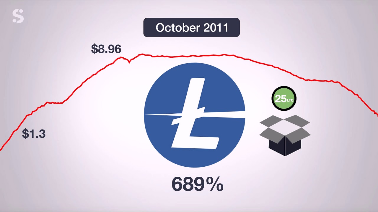 Litecoin Halving 2019 Explained | Good or Bad? Everything You Need to Know