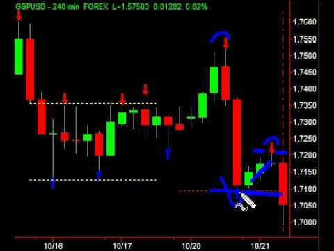 What is price action in forex trading