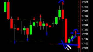 Trading Reversal patterns | Price Action Forex Trading