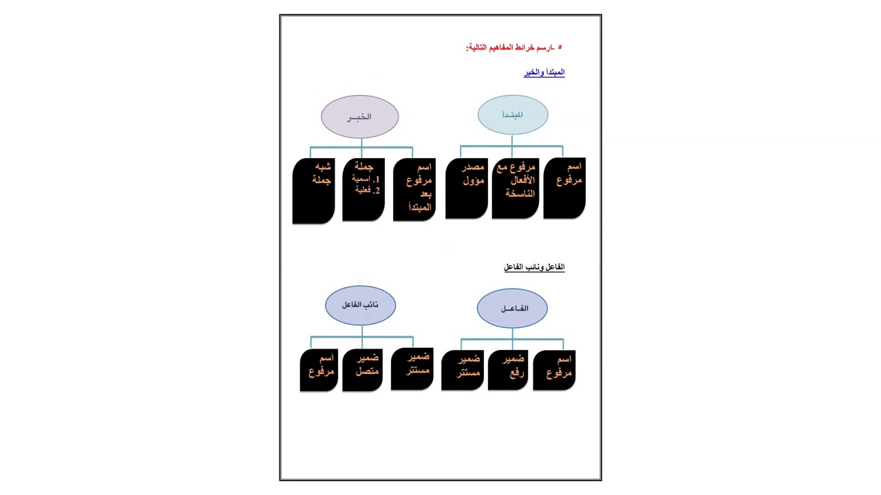 كتاب اللغه العربيه اول ثانوي الفصل الدراسي الاول