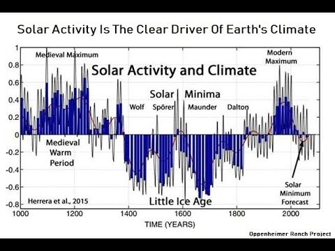 GSM Update 1/25/18 - Solar Activity Drives Climate - New Evi