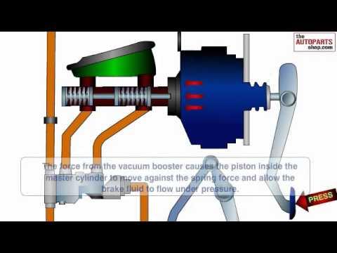 Car Brake Working principle by jeeva, Disc brake , brake system ...