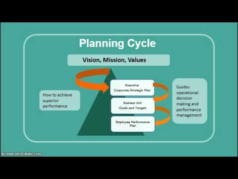 What IS Strategic Planning
