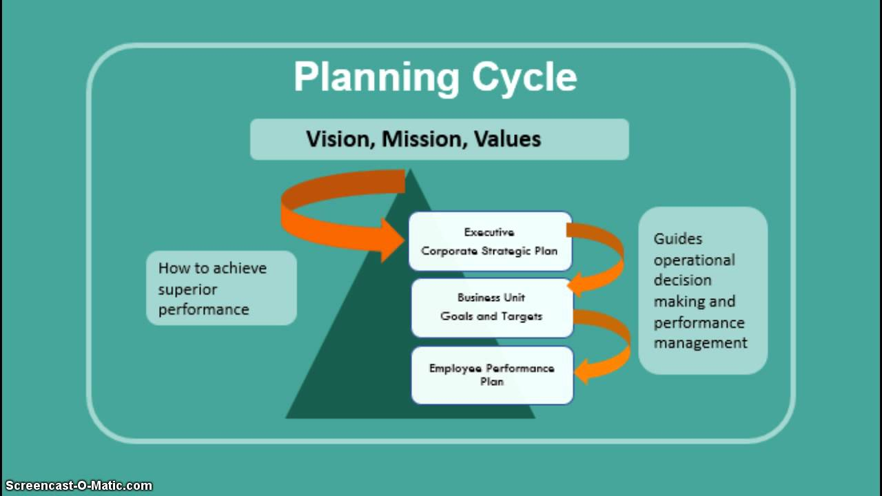 What IS Strategic Planning   YouTube