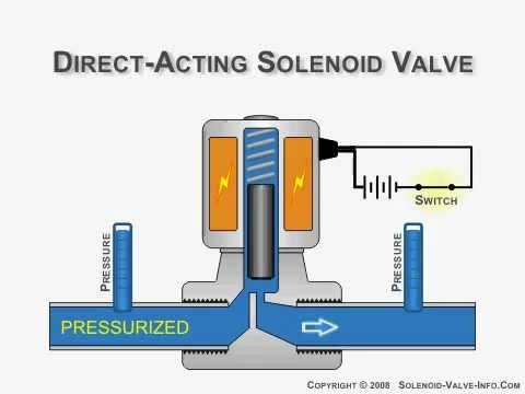 Direct-Acting Solenoid Valve Animation [SaveYouTube.com].flv