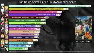 Top 15 Most Rated Anime Ranking History (2006-2019)