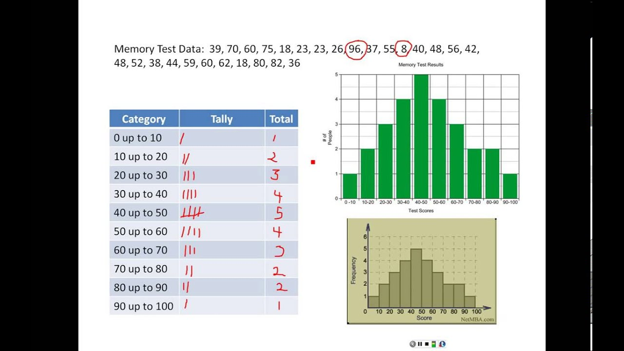 Differences between bar graphs and histograms youtube differences between bar graphs and histograms ccuart Images