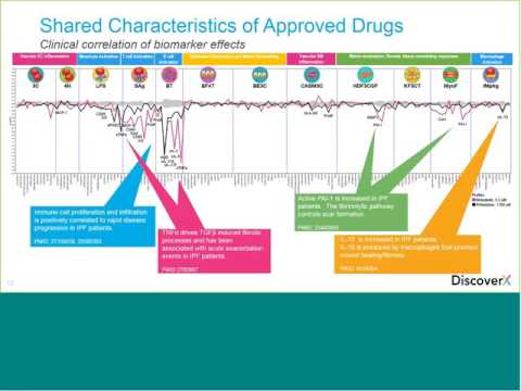 Combining Target Based and Phenotypic Discovery Assays for Drug Repurposing