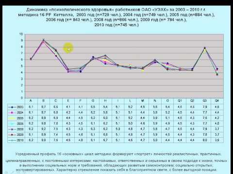 Методик Кеттелла, 16 факторный опросник средние значения и границы нормы СКО