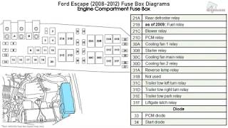 ford escape (2008-2012) fuse box diagrams - youtube  youtube
