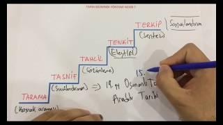 9. Sınf Tarih - Tarih nedir, Konusu, Sınıflandırılması, Yöntemi