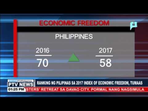 Ranking ng Pilipinas sa 2017 Index of Economic Freedom, tumaas