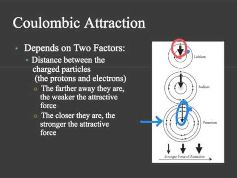 Coulombic Attraction