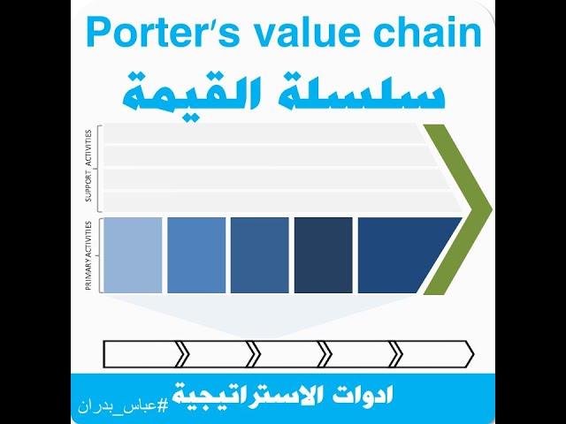 تحليل سلسلة القيمة