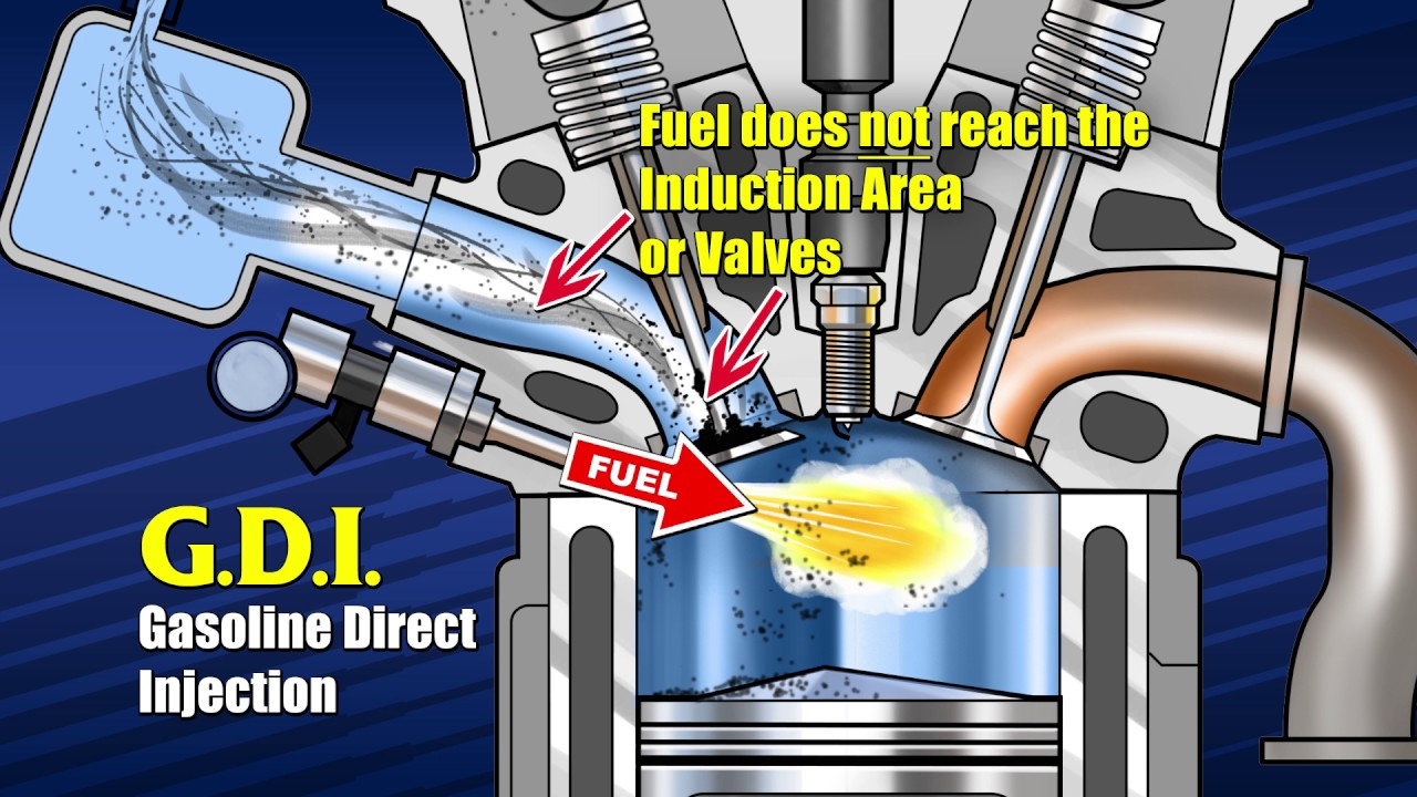 Why do Gasoline Direct Injection GDI engines ESPECIALLY need regular  Run-Rite Fuel System Cleaning?