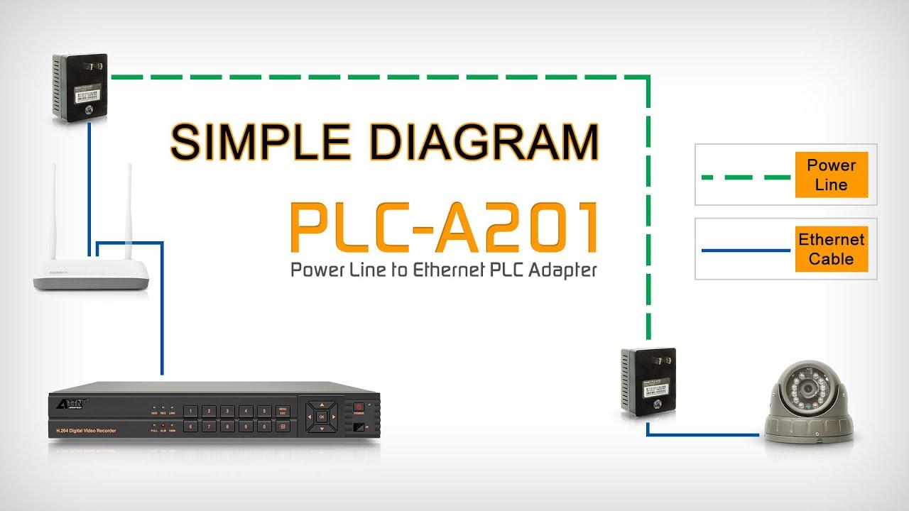 Ethernet Plc