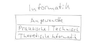 Einteilung der Informatik