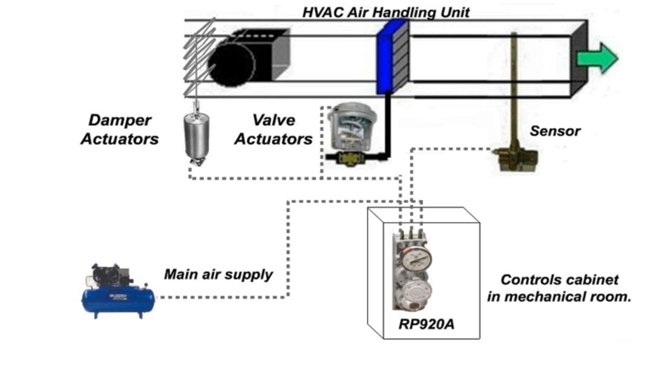 pneumatics wiring diagram with actuators