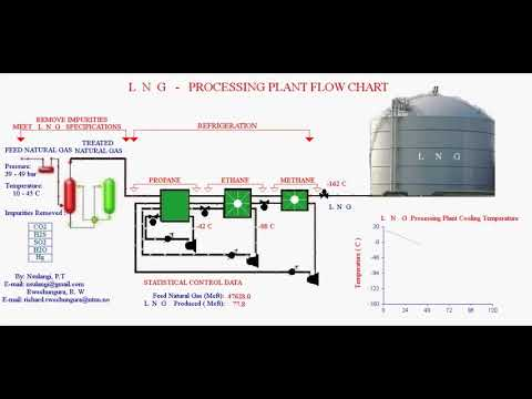 LNG Plant Flow Chart  YouTube
