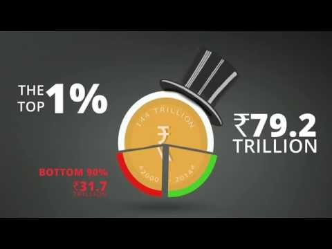 Wealth inequality in India
