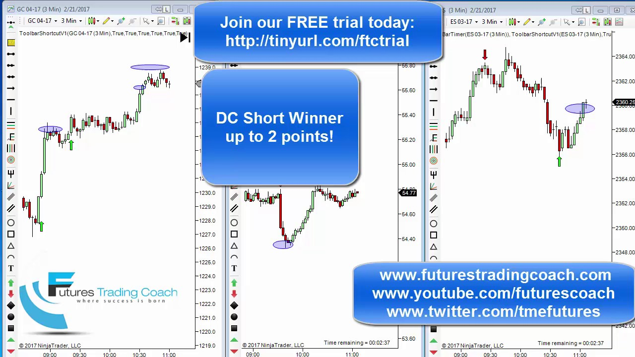 022117 daily market review es cl gc live futures for Live trading room reviews
