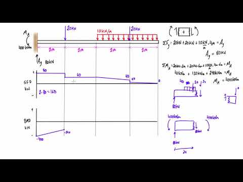 Shear force and bending moment diagram practice problem #4