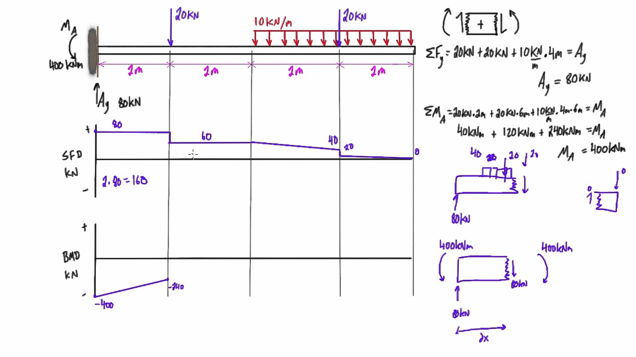 shear force and bending moment diagram practice problem 4 youtube rh youtube com bending moment diagrams for cantilever beams bending moment diagrams for frames