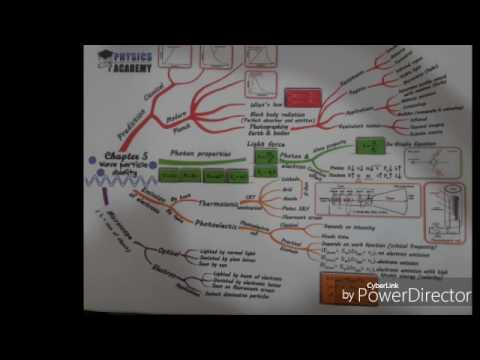 Tamer El Kady - Physics Academy chapter 5&4 revision