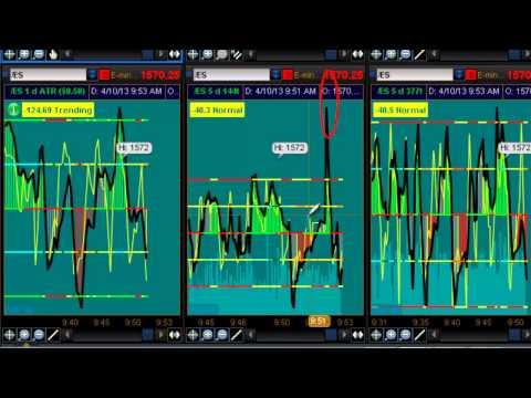 S&P 500 Futures Initial Balance 4.10.2013