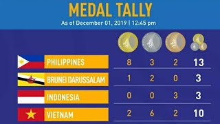 Sea Games 2019 Medals Tally ; Philippines ; Vietnam ; Indonesia ; Singapore ; Sea Games Medals Tally