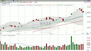 $BABA Do you see this Allibaba pullback? (August 28, 2017) Stock Market Mentor