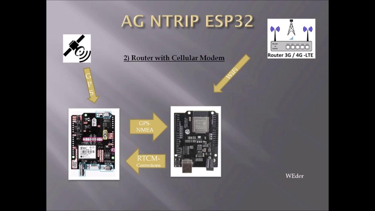 NTRIP Client for ESP32 Uno