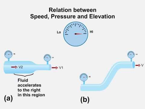 gas pressure and velocity relationship