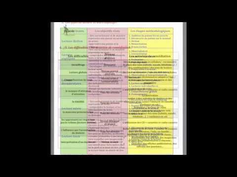 Pedagogie des textes de lecture+régles